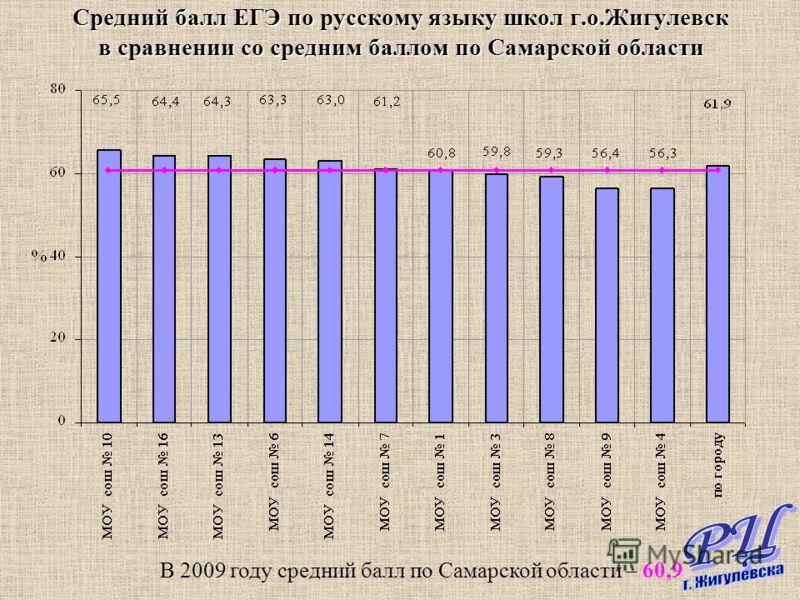Средний балл ЕГЭ по русскому языку школ г.о.Жигулевск в сравнении со средним баллом по Самарской области В 2009 году средний балл по Самарской области – 60,9