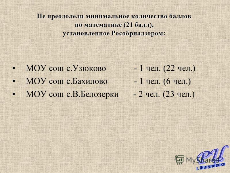 МОУ сош с.Узюково - 1 чел. (22 чел.) МОУ сош с.Бахилово - 1 чел. (6 чел.) МОУ сош с.В.Белозерки - 2 чел. (23 чел.) Не преодолели минимальное количество баллов по математике (21 балл), установленное Рособрнадзором: