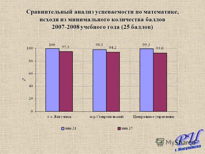 Сравнительный анализ успеваемости по математике, исходя из минимального количества баллов 2007-2008 учебного года (25 баллов)