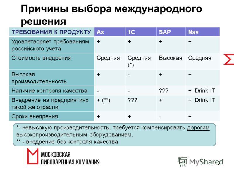 18 Причины выбора международного решения ТРЕБОВАНИЯ К ПРОДУКТУAx1CSAPNav Удовлетворяет требованиям российского учета ++++ Стоимость внедренияСредняя (*) ВысокаяСредняя Высокая производительность +-++ Наличие контроля качества--???+ Drink IT Внедрение