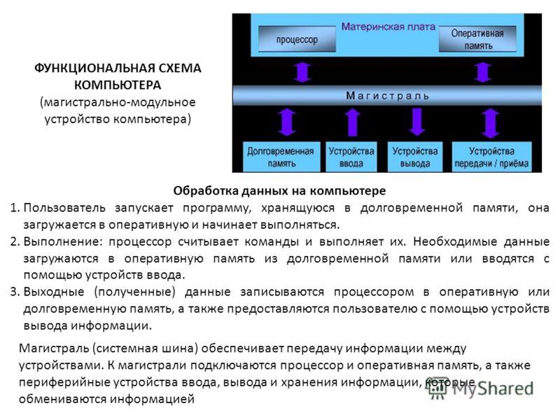 Обработка данных на компьютере 1.Пользователь запускает программу, хранящуюся в долговременной памяти, она загружается в оперативную и начинает выполняться. 2.Выполнение: процессор считывает команды и выполняет их. Необходимые данные загружаются в оп