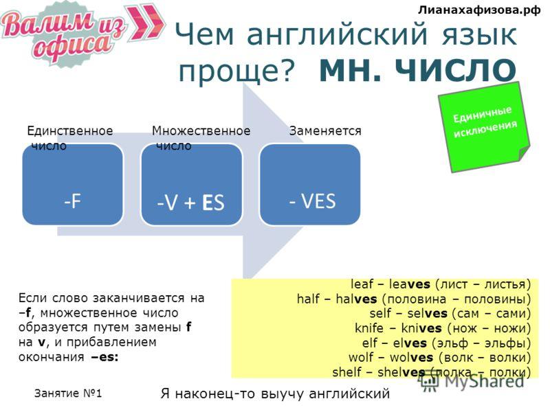 Занятие 1 Я наконец-то выучу английский Лианахафизова.рф Чем английский язык проще? МН. ЧИСЛО Единичные исключения Если слово заканчивается на –f, множественное число образуется путем замены f на v, и прибавлением окончания –es: -F -F -V + ES - VES М