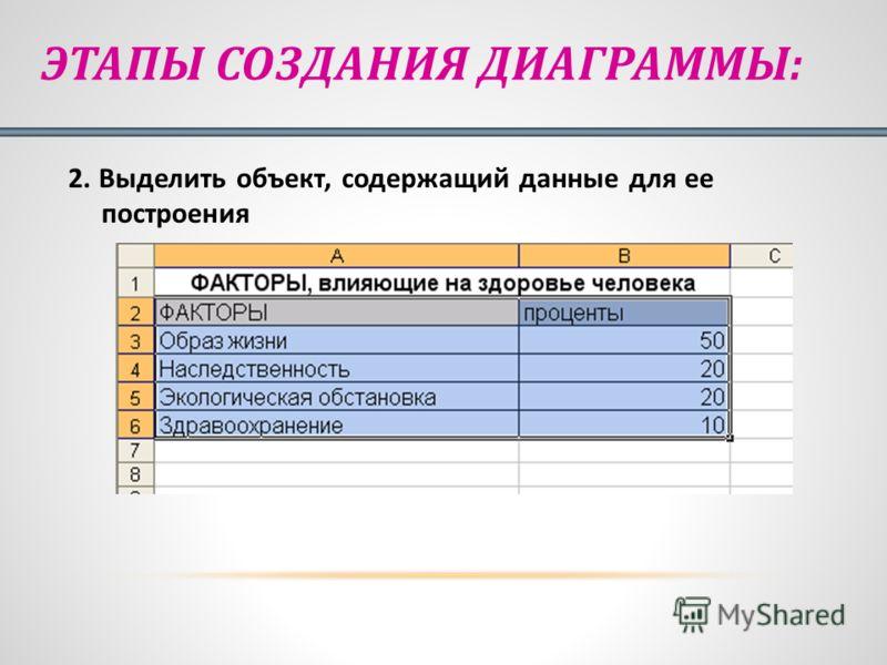 ЭТАПЫ СОЗДАНИЯ ДИАГРАММЫ: 2. Выделить объект, содержащий данные для ее построения