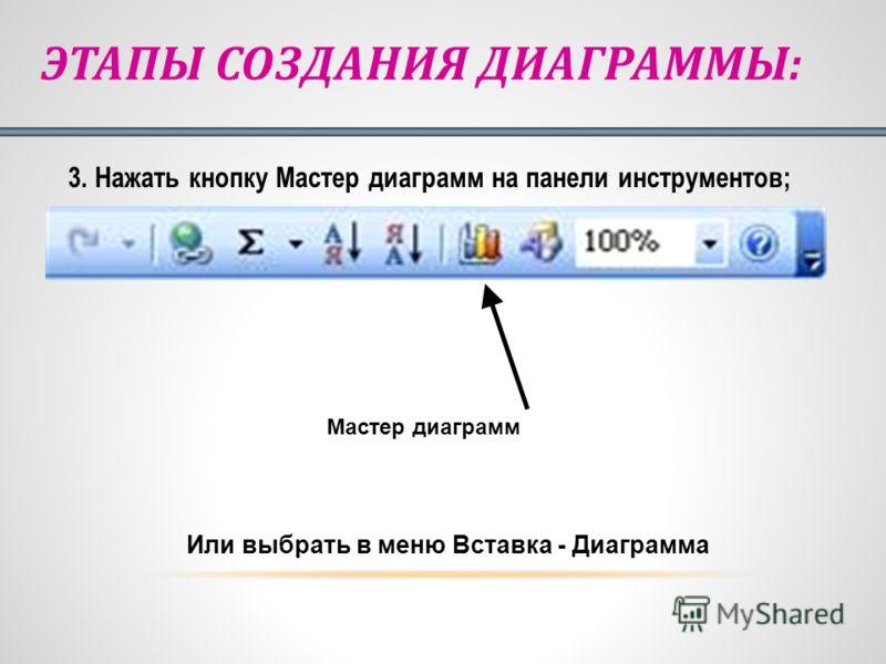 3. Нажать кнопку Мастер диаграмм на панели инструментов; Мастер диаграмм Или выбрать в меню Вставка - Диаграмма ЭТАПЫ СОЗДАНИЯ ДИАГРАММЫ: