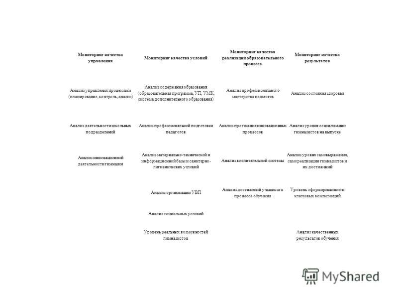 Мониторинг качества управления Мониторинг качества условий Мониторинг качества реализации образовательного процесса Мониторинг качества результатов Анализ управления процессами (планирование, контроль, анализ) Анализ содержания образования (образоват