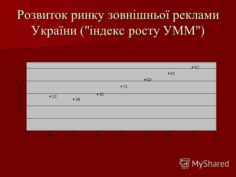 Розвиток ринку зовнішньої реклами України (індекс росту УММ)