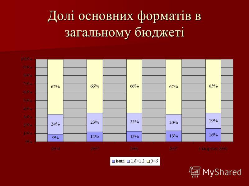 Долі основних форматів в загальному бюджеті