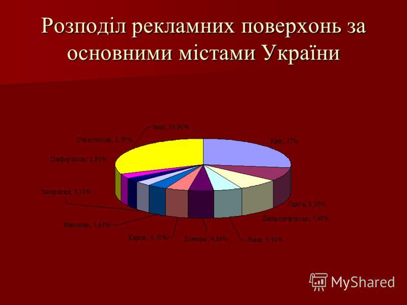 Розподіл рекламних поверхонь за основними містами України