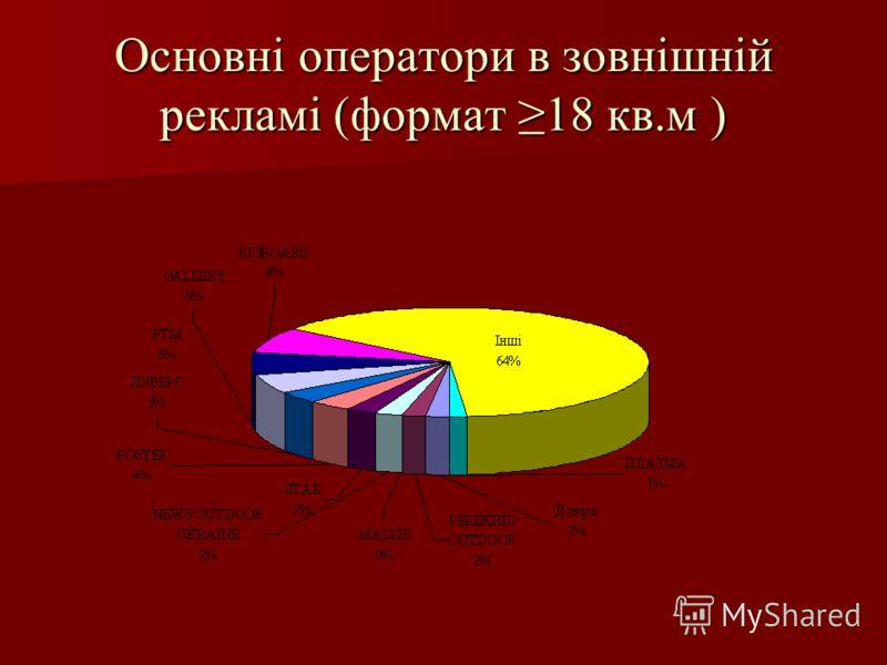 Основні оператори в зовнішній рекламі (формат 18 кв.м )