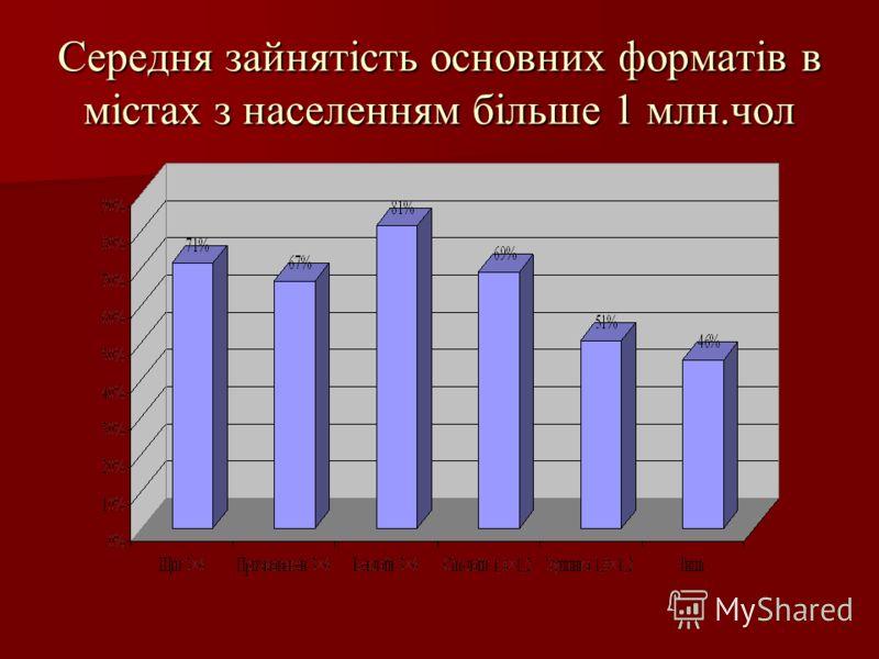Середня зайнятість основних форматів в містах з населенням більше 1 млн.чол
