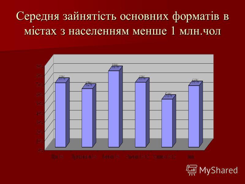 Середня зайнятість основних форматів в містах з населенням менше 1 млн.чол