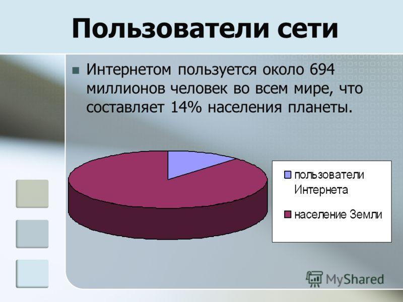 Пользователи сети Интернетом пользуется около 694 миллионов человек во всем мире, что составляет 14% населения планеты.