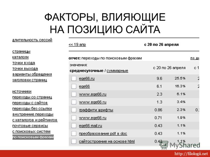 http://filologii.net ФАКТОРЫ, ВЛИЯЮЩИЕ НА ПОЗИЦИЮ САЙТА