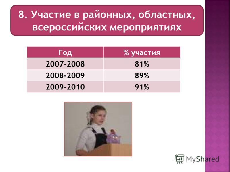 8. Участие в районных, областных, всероссийских мероприятиях Год% участия 2007-200881% 2008-200989% 2009-201091%