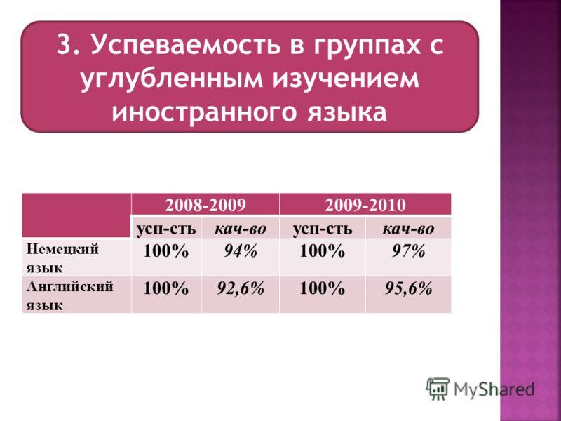 3. Успеваемость в группах с углубленным изучением иностранного языка 2008-20092009-2010 усп-стькач-воусп-стькач-во Немецкий язык 100%94%100%97% Английский язык 100%92,6%100%95,6%