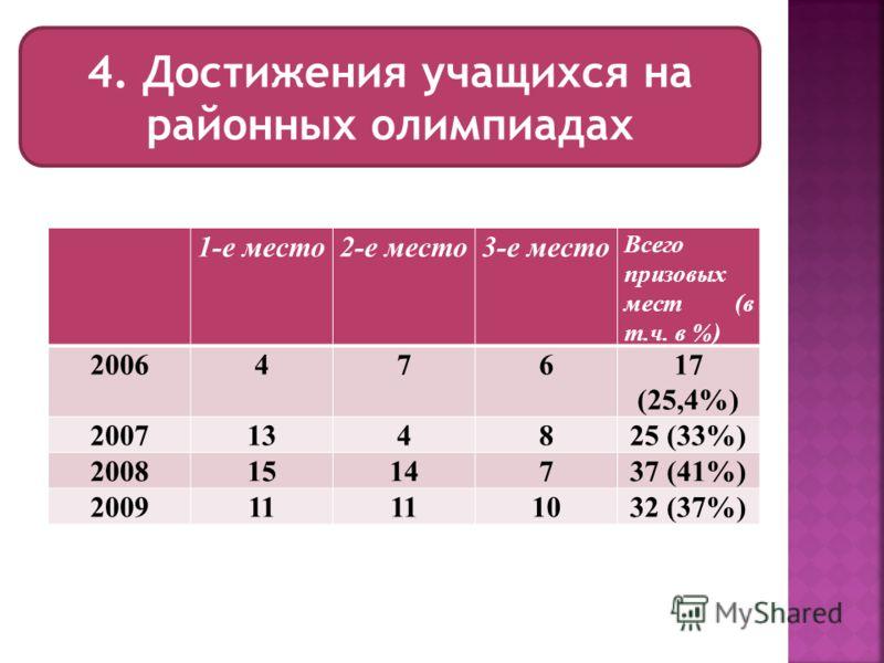 4. Достижения учащихся на районных олимпиадах 1-е место2-е место3-е место Всего призовых мест (в т.ч. в %) 200647617 (25,4%) 2007134825 (33%) 20081514737 (41%) 200911 1032 (37%)