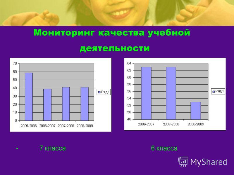 Мониторинг качества учебной деятельности 7 класса 6 класса