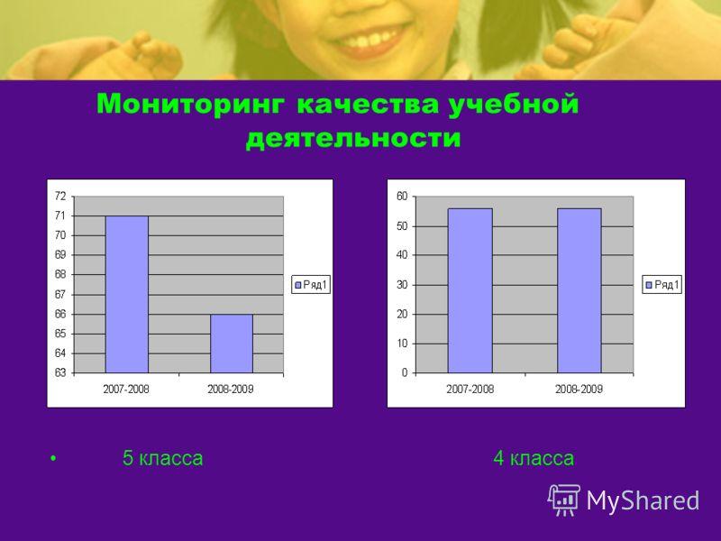 Мониторинг качества учебной деятельности 5 класса 4 класса
