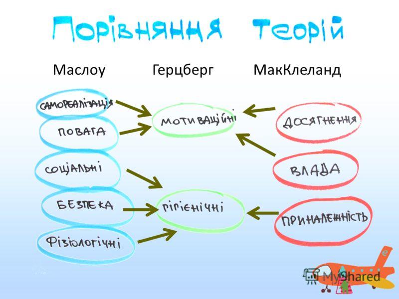 Маслоу Герцберг МакКлеланд