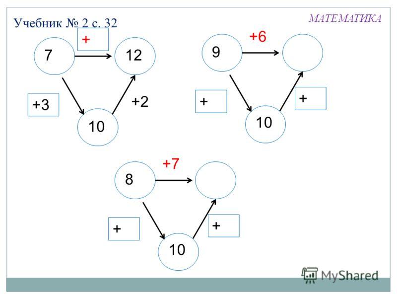 Учебник 2 с. 32 МАТЕМАТИКА 712 +2+2 +2 +3 9 +6 +1+1 +1+1 10 8 +7 +1+1 +1+1 10