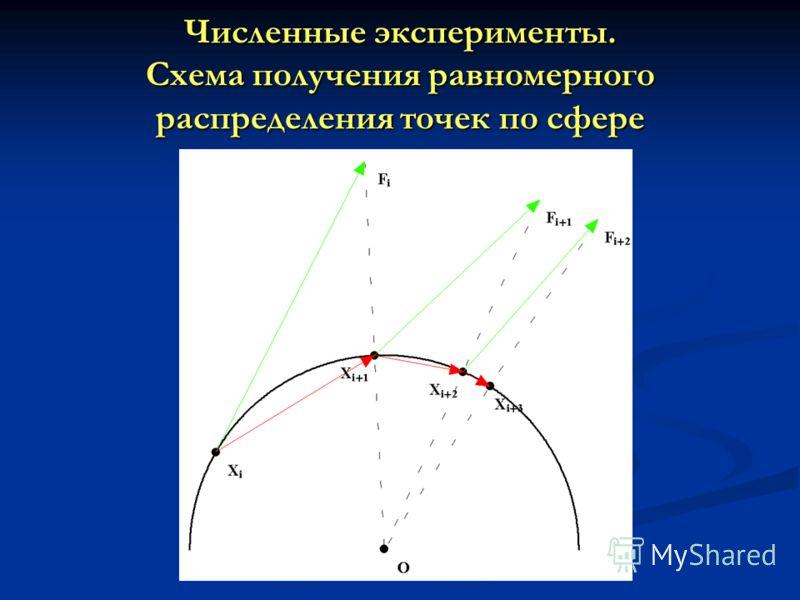 Численные эксперименты. Схема получения равномерного распределения точек по сфере