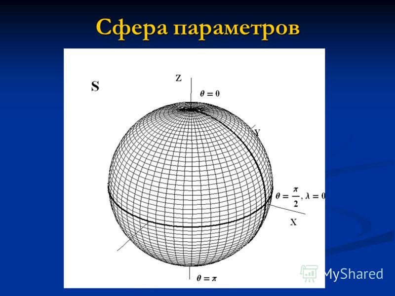 Сфера параметров