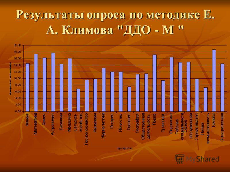 Результаты опроса по методике Е. А. Климова ДДО - М