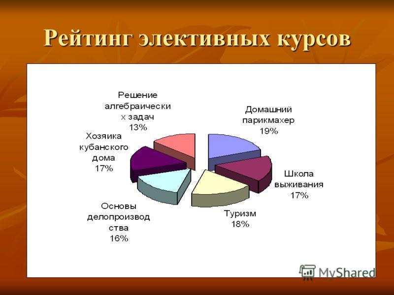 Рейтинг элективных курсов