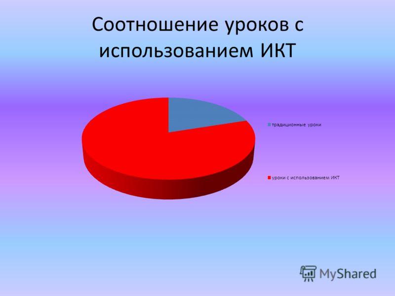 Соотношение уроков с использованием ИКТ