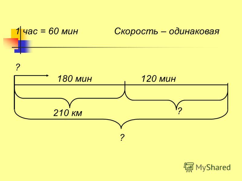 210 км 180 мин120 мин 1 час = 60 мин ? ? ? Скорость – одинаковая