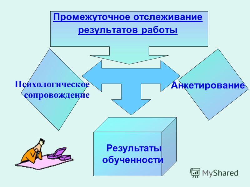 Промежуточное отслеживание результатов работы Психологическое сопровождение Результаты обученности Анкетирование