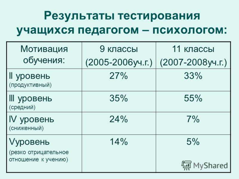 Результаты тестирования учащихся педагогом – психологом: Мотивация обучения: 9 классы (2005-2006уч.г.) 11 классы (2007-2008уч.г.) ll уровень (продуктивный) 27%33% lll уровень (средний) 35%55% lV уровень (сниженный) 24%7% Vуровень (резко отрицательное