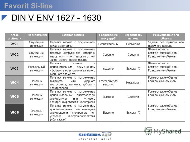 Favorit Si-line DIN V ENV 1627 - 1630