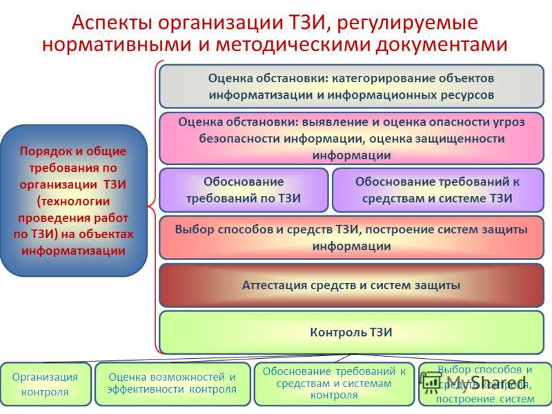 Аспекты организации ТЗИ, регулируемые нормативными и методическими документами Порядок и общие требования по организации ТЗИ (технологии проведения работ по ТЗИ) на объектах информатизации Оценка обстановки: категорирование объектов информатизации и