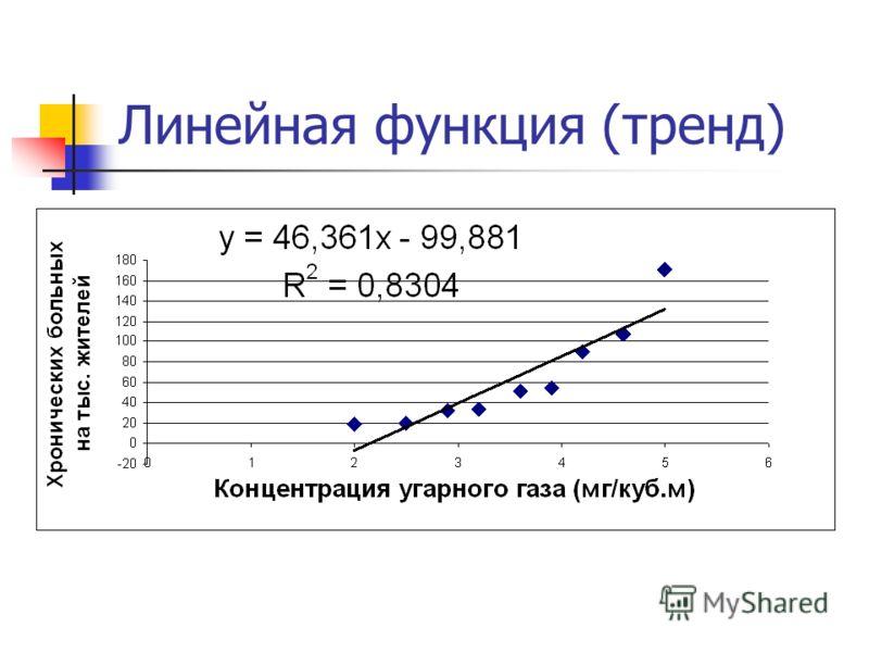 Линейная функция (тренд)
