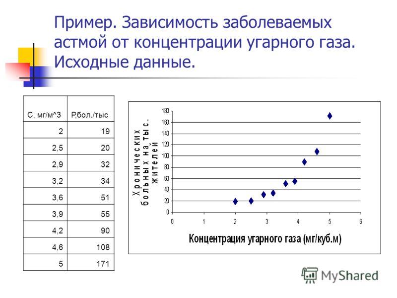Пример. Зависимость заболеваемых астмой от концентрации угарного газа. Исходные данные. C, мг/м^3Р,бол./тыс 219 2,520 2,932 3,234 3,651 3,955 4,290 4,6108 5171