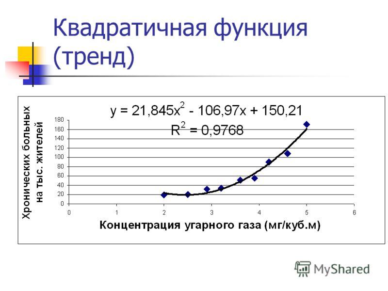 Квадратичная функция (тренд)