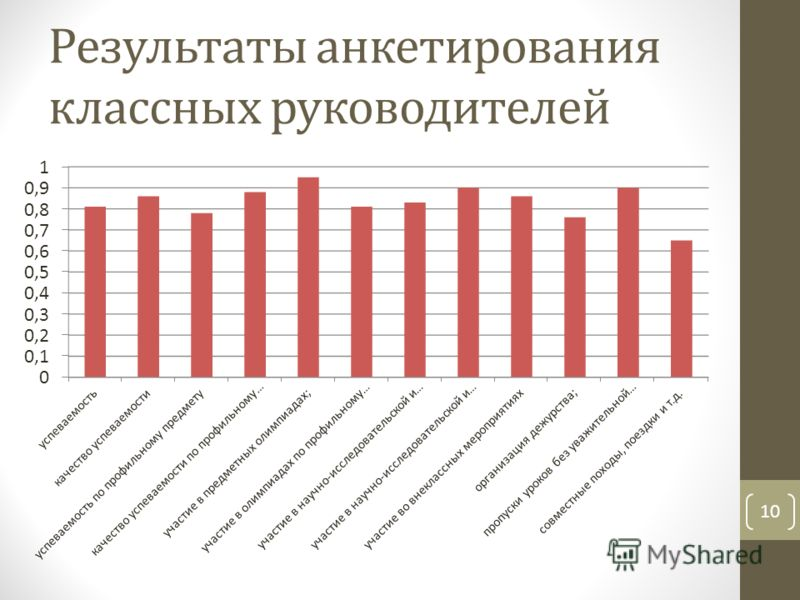 Результаты анкетирования классных руководителей 10