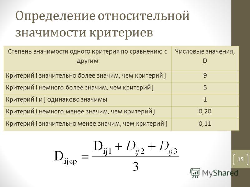 Определение относительной значимости критериев 15 Степень значимости одного критерия по сравнению с другим Числовые значения, D Критерий i значительно более значим, чем критерий j9 Критерий i немного более значим, чем критерий j5 Критерий i и j одина