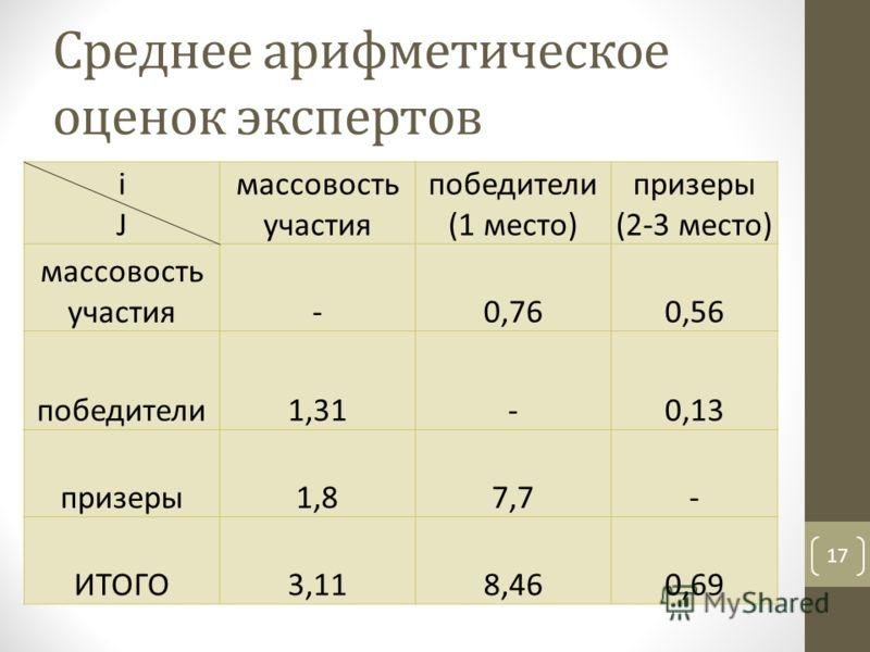 Среднее арифметическое оценок экспертов 17 iJiJ массовость участия победители (1 место) призеры (2-3 место) массовость участия-0,760,56 победители1,31-0,13 призеры1,87,7- ИТОГО3,118,460,69