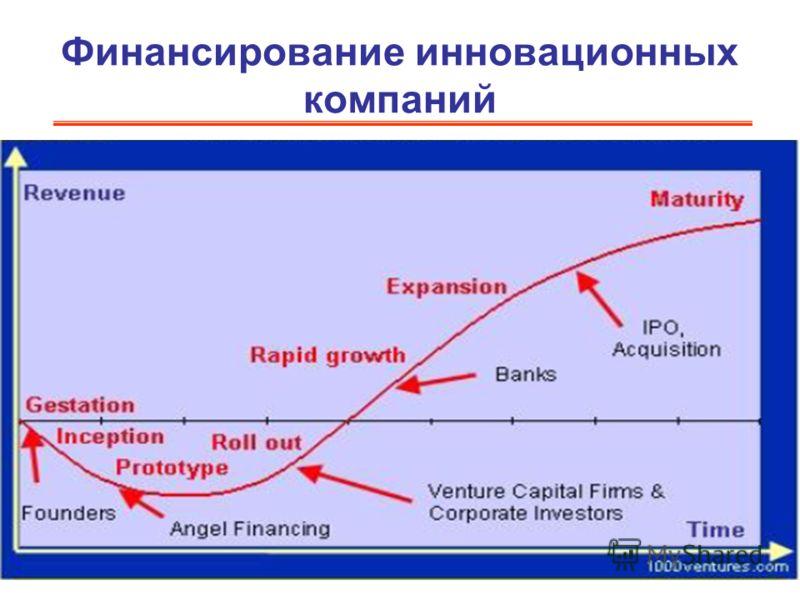 Финансирование инновационных компаний