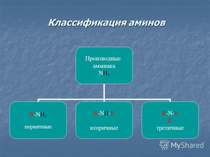 Классификация аминов Классификация аминов Производные аммиака NH3 R-NH2 первичные R-NH-R вторичные R-N-R R третичные