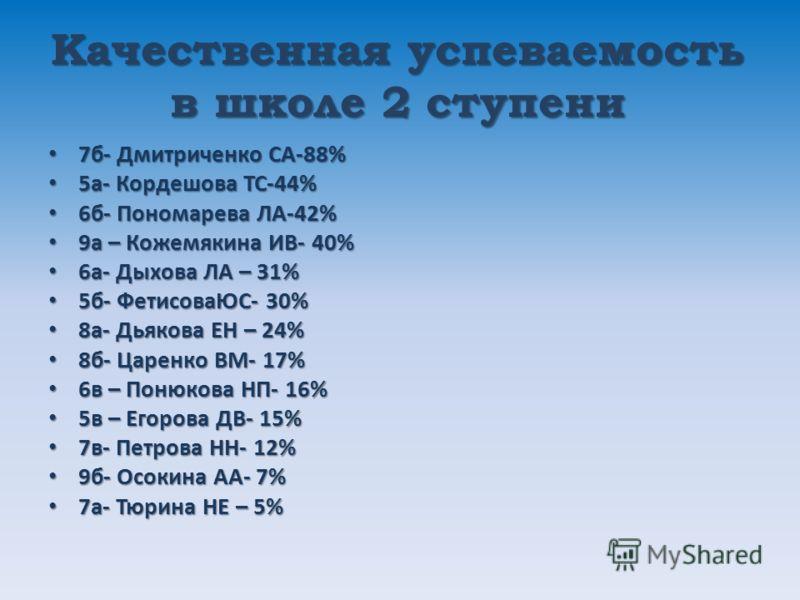 Качественная успеваемость в школе 2 ступени 7б- Дмитриченко СА-88% 7б- Дмитриченко СА-88% 5а- Кордешова ТС-44% 5а- Кордешова ТС-44% 6б- Пономарева ЛА-42% 6б- Пономарева ЛА-42% 9а – Кожемякина ИВ- 40% 9а – Кожемякина ИВ- 40% 6а- Дыхова ЛА – 31% 6а- Ды