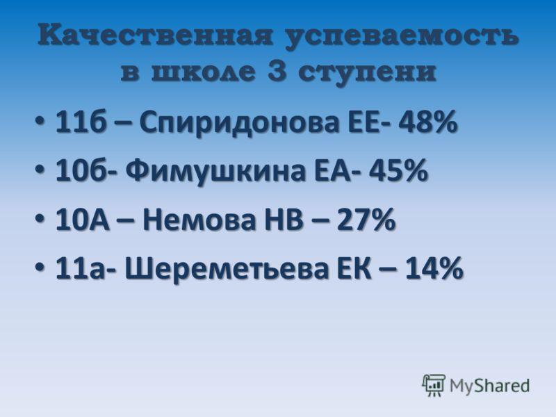 Качественная успеваемость в школе 3 ступени 11б – Спиридонова ЕЕ- 48% 11б – Спиридонова ЕЕ- 48% 10б- Фимушкина ЕА- 45% 10б- Фимушкина ЕА- 45% 10А – Немова НВ – 27% 10А – Немова НВ – 27% 11а- Шереметьева ЕК – 14% 11а- Шереметьева ЕК – 14%