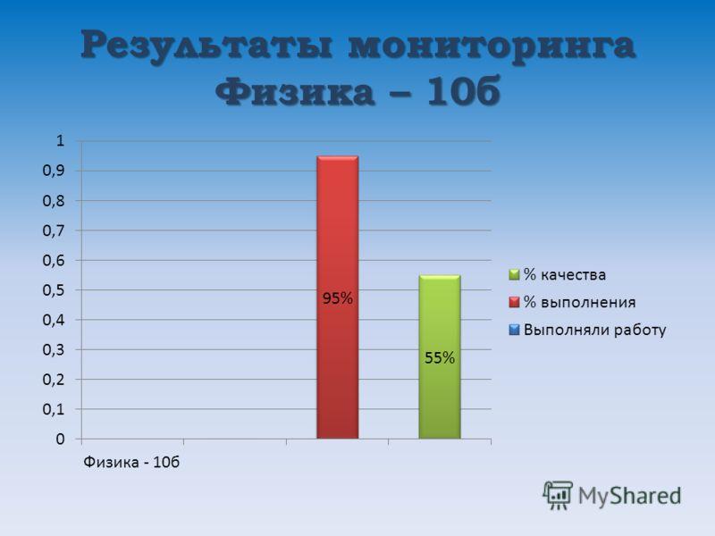 Результаты мониторинга Физика – 10б