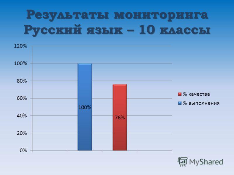 Результаты мониторинга Русский язык – 10 классы