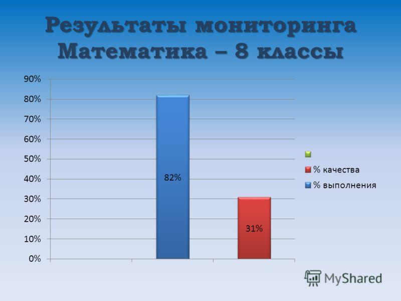 Результаты мониторинга Математика – 8 классы