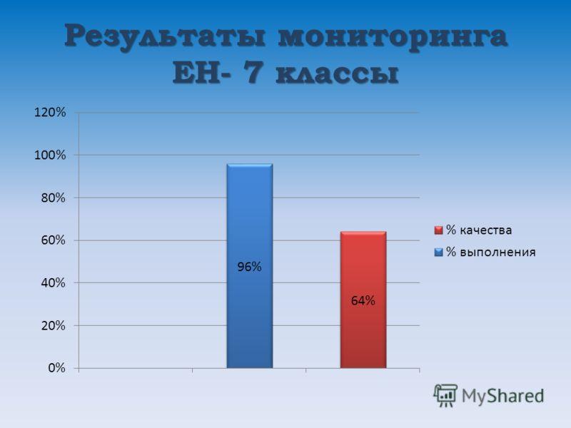 Результаты мониторинга ЕН- 7 классы