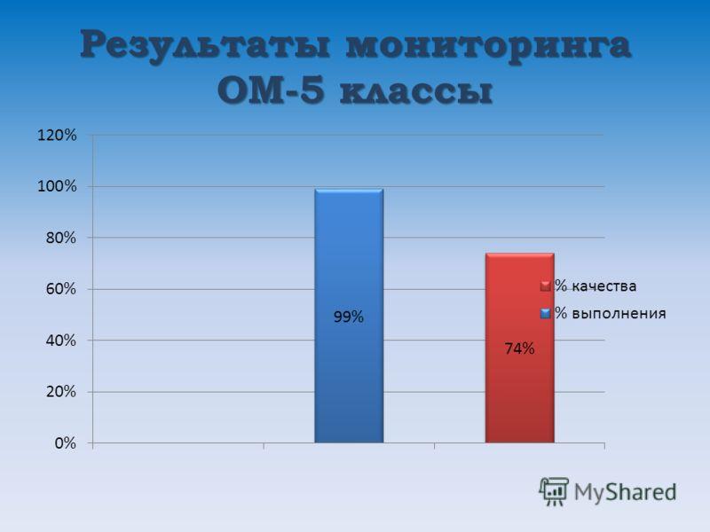 Результаты мониторинга ОМ-5 классы