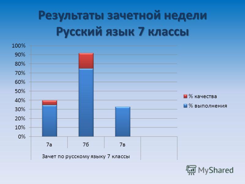 Результаты зачетной недели Русский язык 7 классы